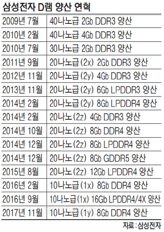 삼성 `10나노급 2세대 D램` 첫 양산 … 경쟁사와 2년이상 격차 벌려